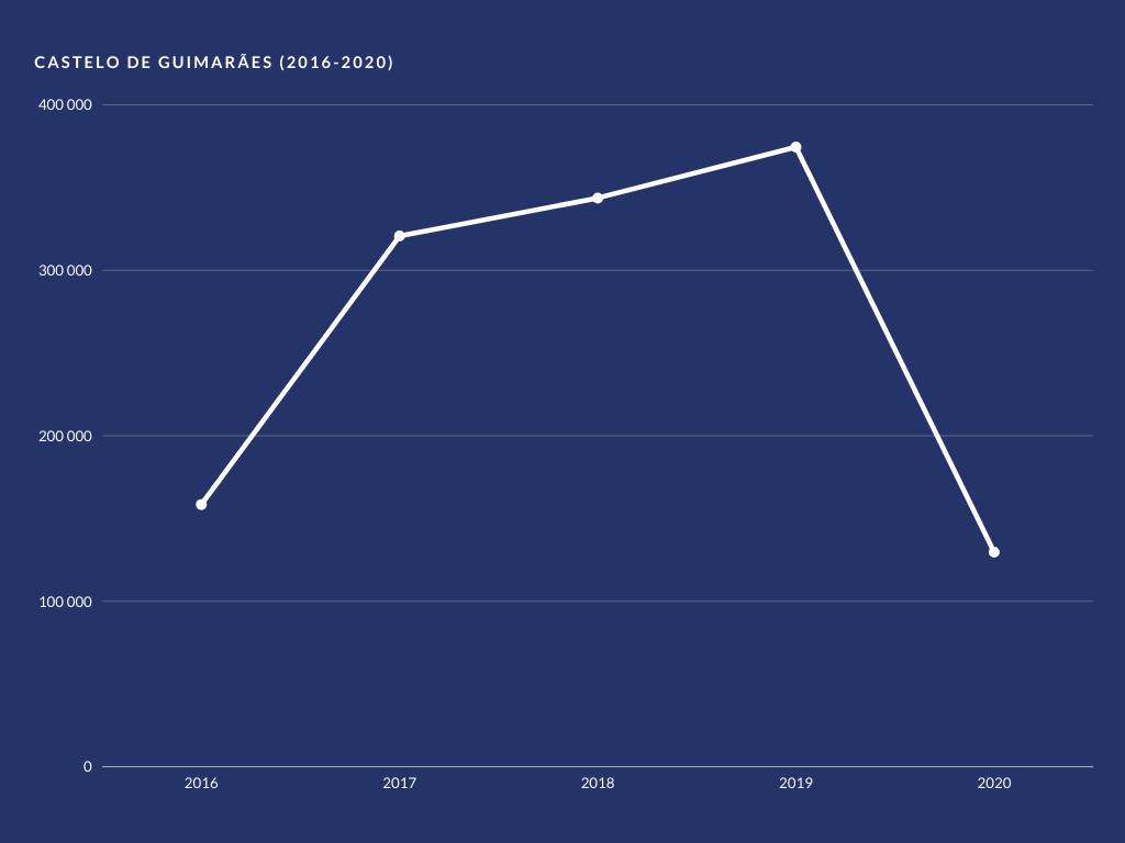 Gráfico de Visitantes no Castelo entre 2016 e 2020