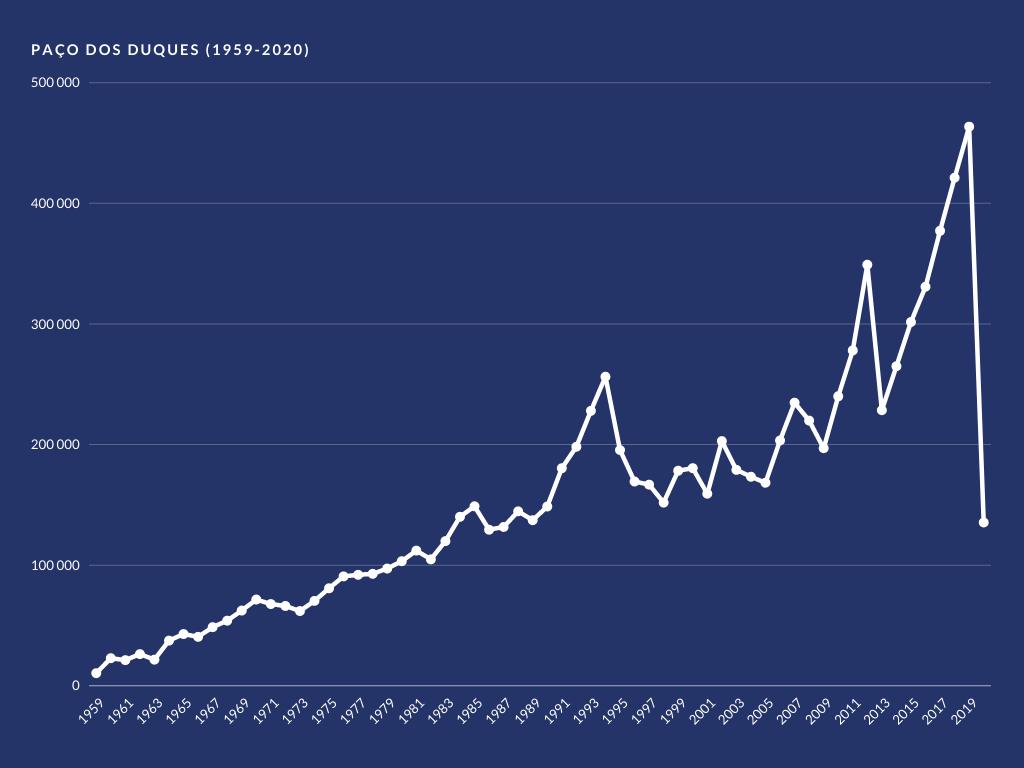 Gráfico de Visitantes no Paço entre 1959 e 2020